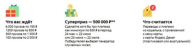 Акция Яндекс Деньги